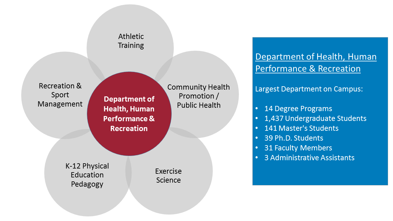 Health, Human Performance and Recreation   University of